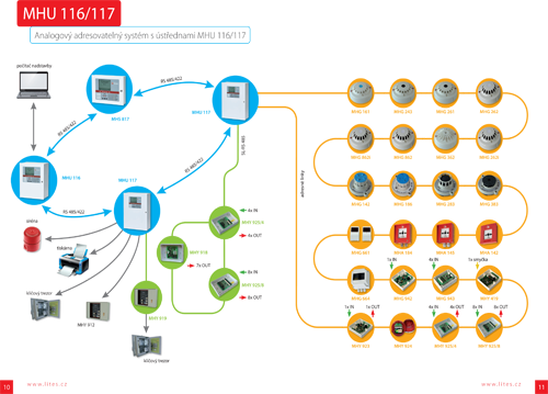 Analogový adresovatelný systém s ústřednou MHU 116 117